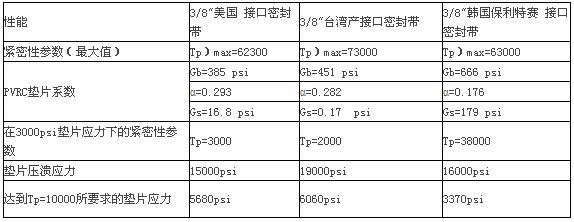 三种接口密封带室温密封性和贝斯特全球最奢华318的紧密程度测试表