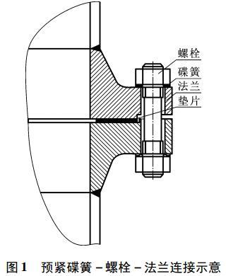 图 1 预紧碟簧-螺栓-法兰连接示意