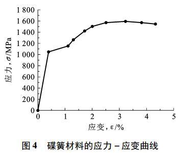 图 4 碟簧材料的应力- 应变曲线