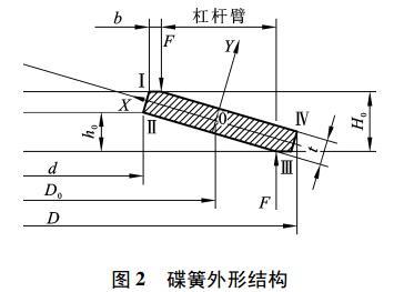 图2 碟簧的外形结构