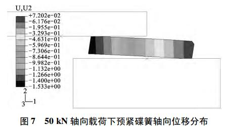 图 7 50 kN 轴向载荷下预紧碟簧轴向位移分布