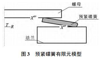图 3 预紧碟簧有限元模型
